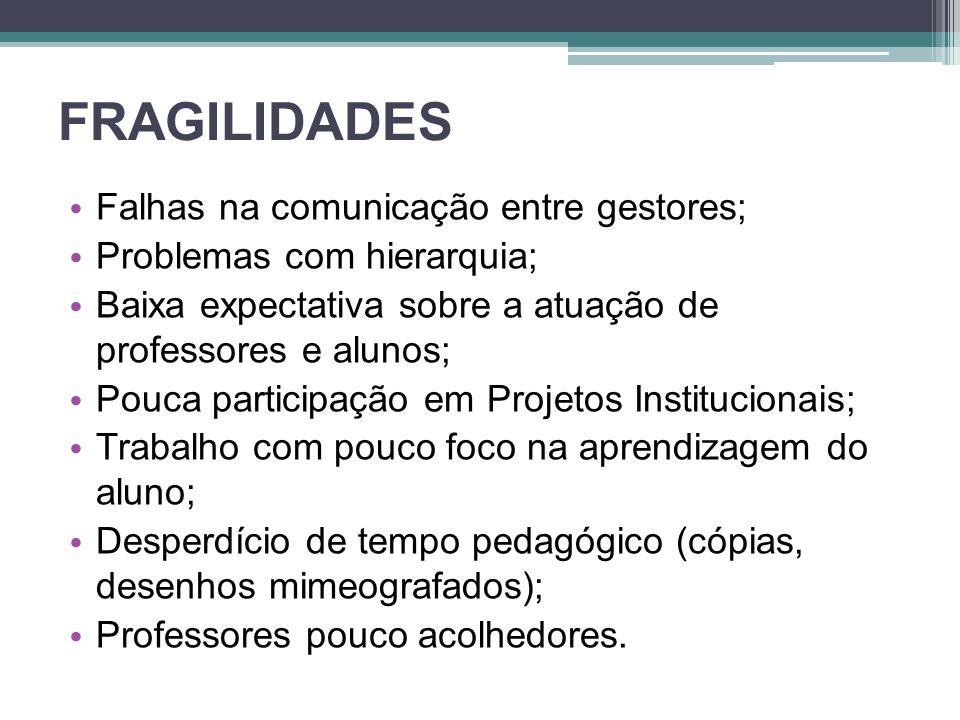 FRAGILIDADES Falhas na comunicação entre gestores; Problemas com hierarquia; Baixa expectativa sobre a atuação de professores e alunos; Pouca particip