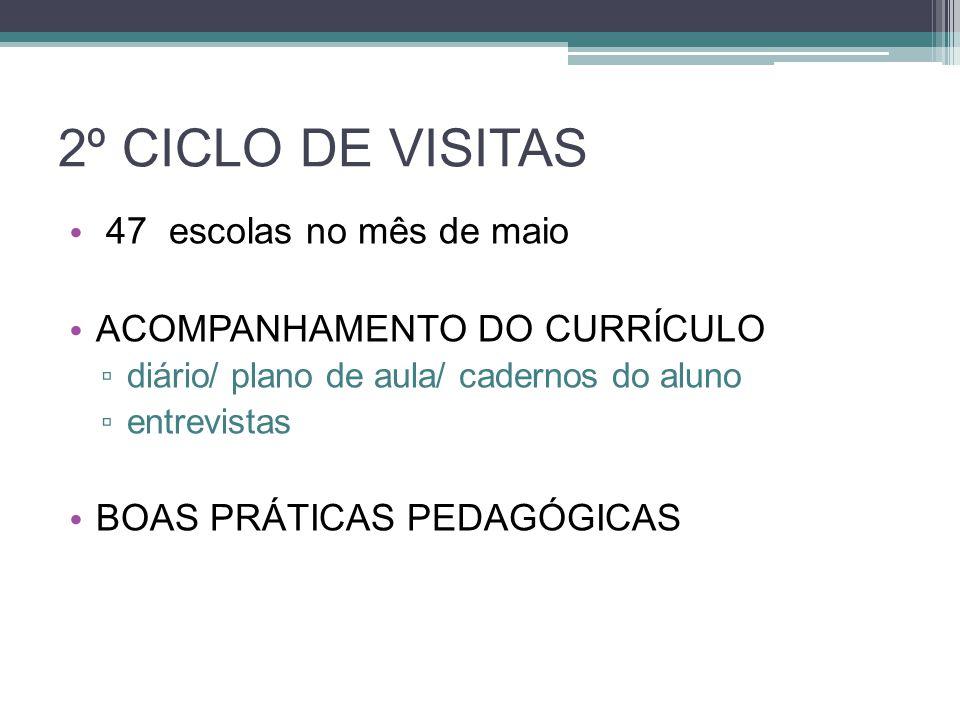 2º CICLO DE VISITAS 47 escolas no mês de maio ACOMPANHAMENTO DO CURRÍCULO ▫ diário/ plano de aula/ cadernos do aluno ▫ entrevistas BOAS PRÁTICAS PEDAG