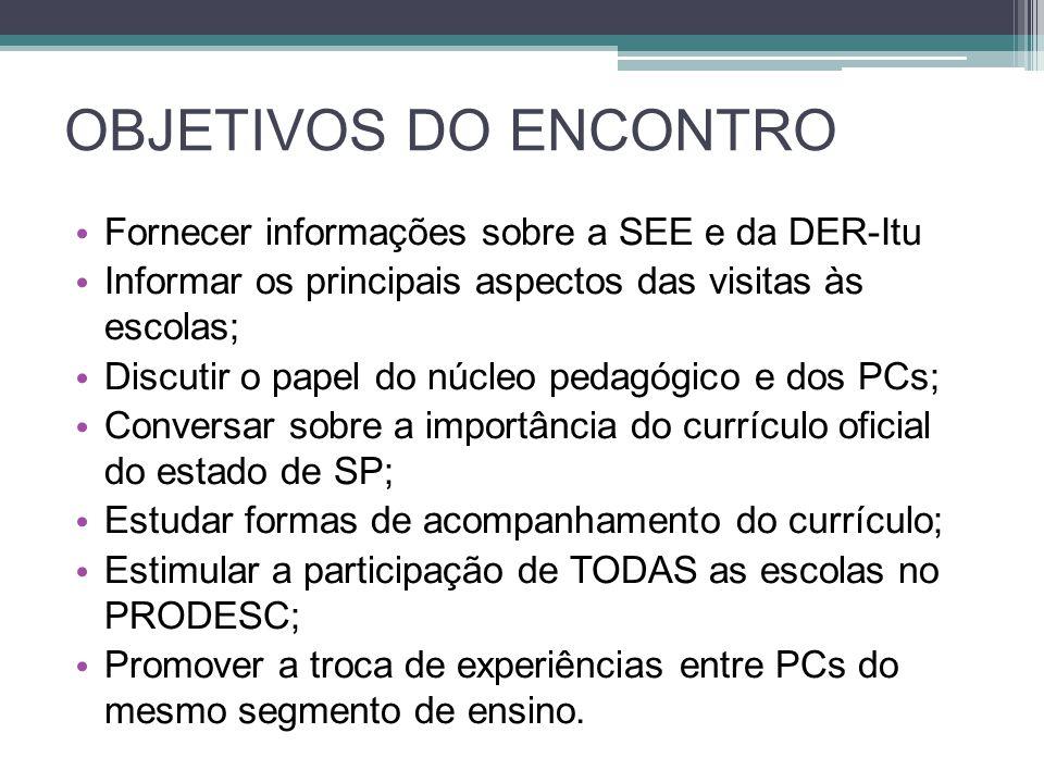 OBJETIVOS DO ENCONTRO Fornecer informações sobre a SEE e da DER-Itu Informar os principais aspectos das visitas às escolas; Discutir o papel do núcleo