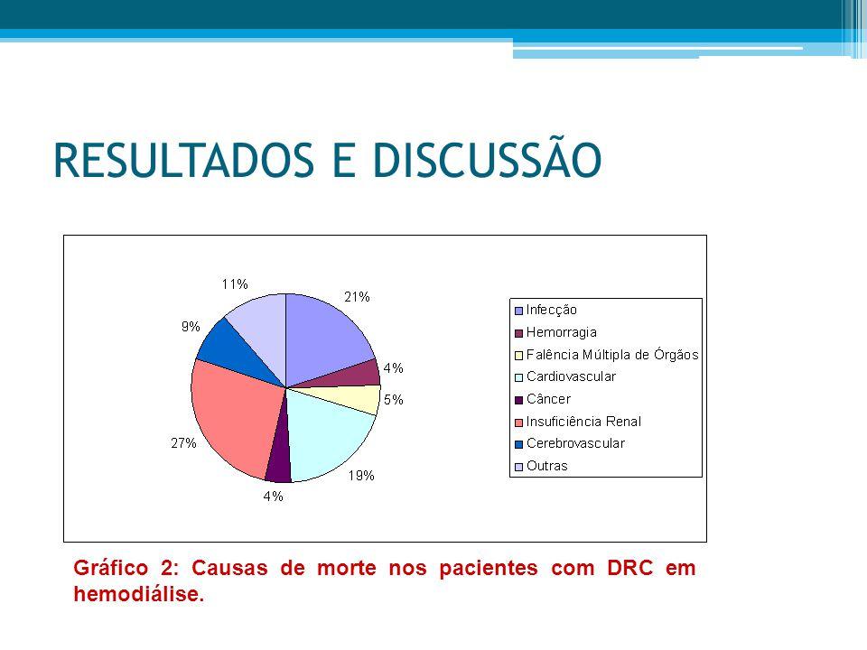 RESULTADOS E DISCUSSÃO Gráfico 2: Causas de morte nos pacientes com DRC em hemodiálise.