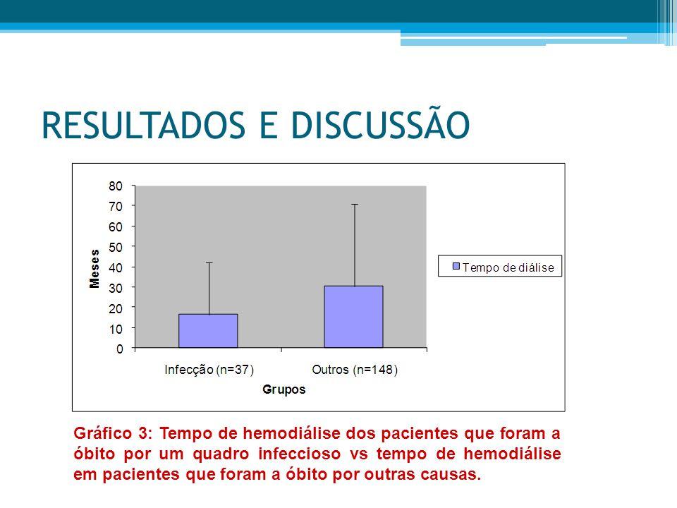 RESULTADOS E DISCUSSÃO Gráfico 3: Tempo de hemodiálise dos pacientes que foram a óbito por um quadro infeccioso vs tempo de hemodiálise em pacientes que foram a óbito por outras causas.