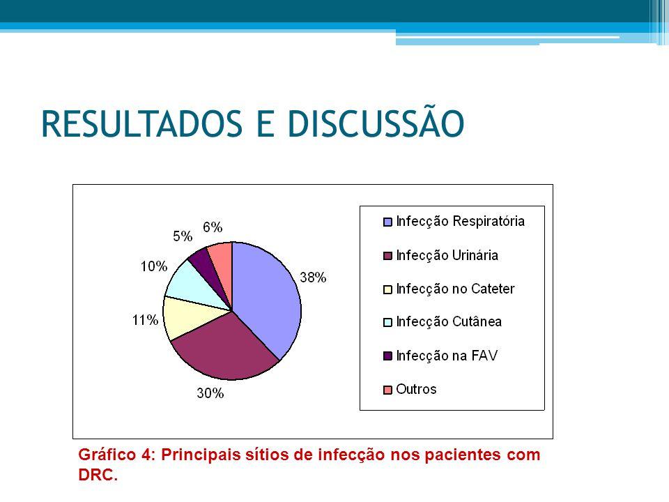 RESULTADOS E DISCUSSÃO Gráfico 4: Principais sítios de infecção nos pacientes com DRC.