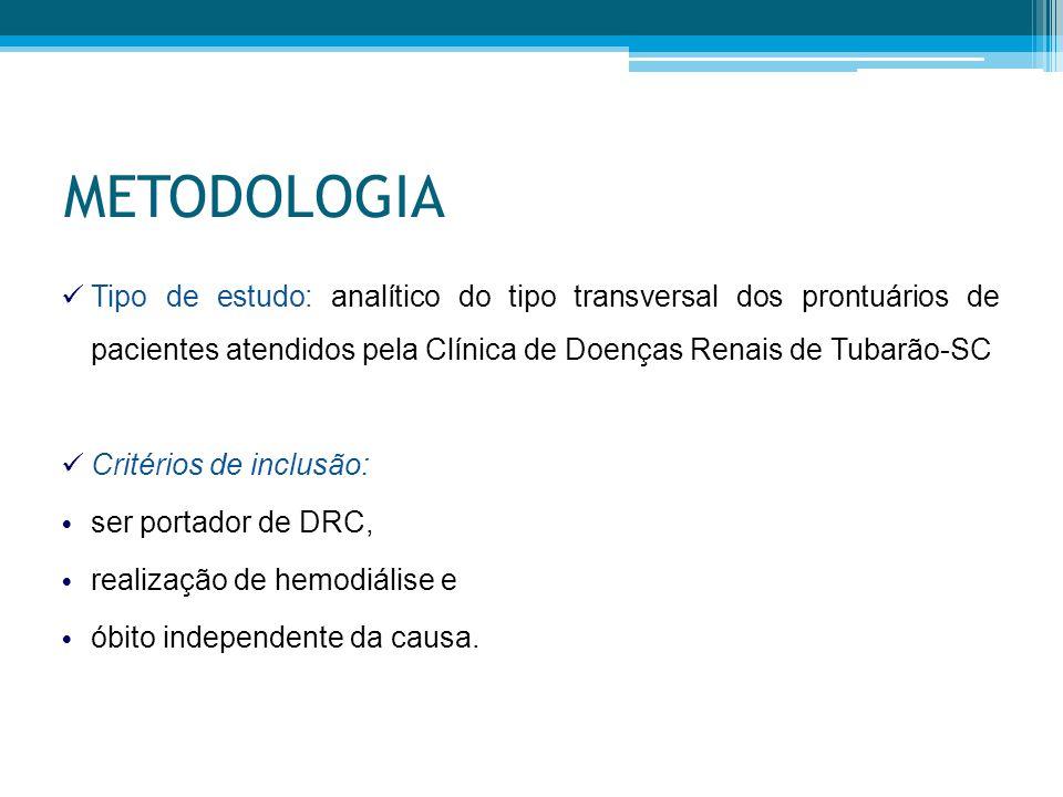 METODOLOGIA Tipo de estudo: analítico do tipo transversal dos prontuários de pacientes atendidos pela Clínica de Doenças Renais de Tubarão-SC Critérios de inclusão: ser portador de DRC, realização de hemodiálise e óbito independente da causa.