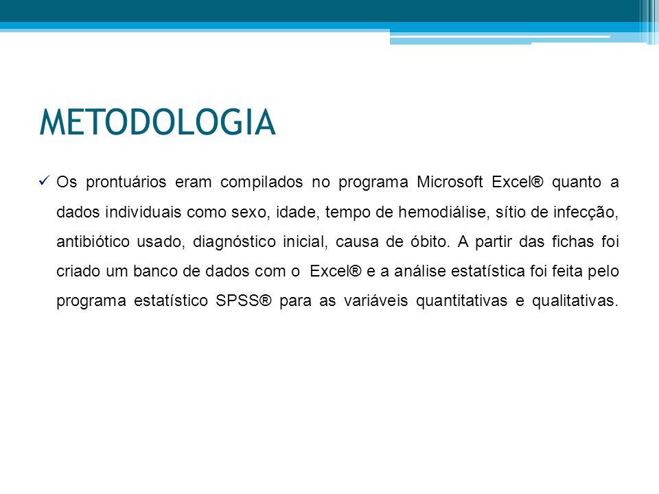 METODOLOGIA Os prontuários eram compilados no programa Microsoft Excel® quanto a dados individuais como sexo, idade, tempo de hemodiálise, sítio de infecção, antibiótico usado, diagnóstico inicial, causa de óbito.