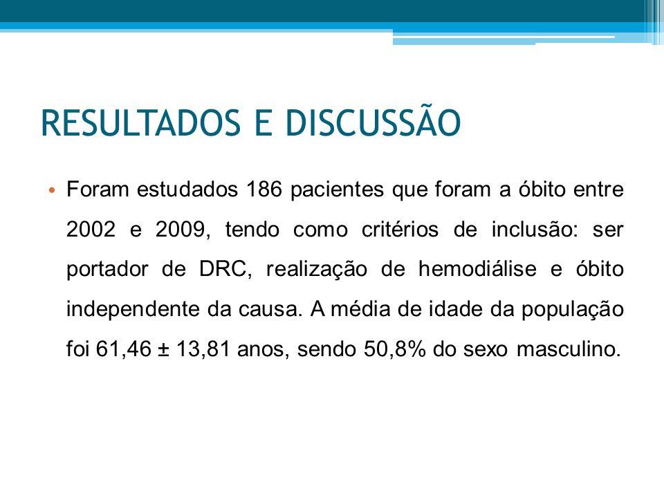 RESULTADOS E DISCUSSÃO Foram estudados 186 pacientes que foram a óbito entre 2002 e 2009, tendo como critérios de inclusão: ser portador de DRC, realização de hemodiálise e óbito independente da causa.