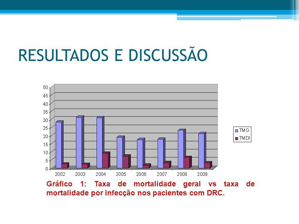 RESULTADOS E DISCUSSÃO Gráfico 1: Taxa de mortalidade geral vs taxa de mortalidade por infecção nos pacientes com DRC.