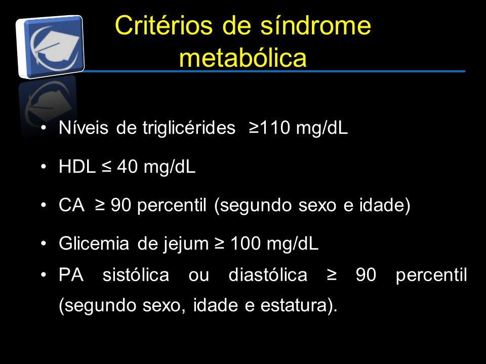 Critérios de síndrome metabólica Níveis de triglicérides ≥110 mg/dL HDL ≤ 40 mg/dL CA ≥ 90 percentil (segundo sexo e idade) Glicemia de jejum ≥ 100 mg/dL PA sistólica ou diastólica ≥ 90 percentil (segundo sexo, idade e estatura).
