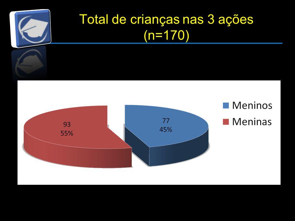 Total de crianças nas 3 ações (n=170)