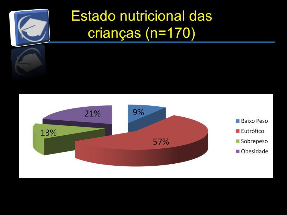Estado nutricional das crianças (n=170)