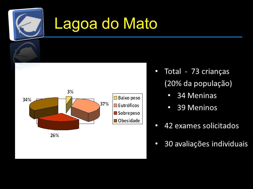 Lagoa do Mato Total - 73 crianças (20% da população) 34 Meninas 39 Meninos 42 exames solicitados 30 avaliações individuais