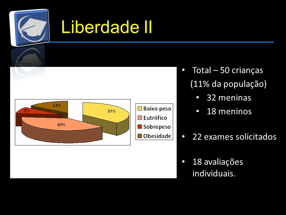 Liberdade II Total – 50 crianças (11% da população) 32 meninas 18 meninos 22 exames solicitados 18 avaliações individuais.