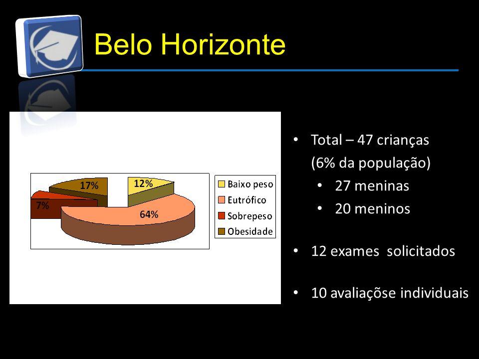 Belo Horizonte Total – 47 crianças (6% da população) 27 meninas 20 meninos 12 exames solicitados 10 avaliaçõse individuais