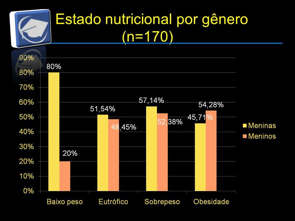 Estado nutricional por gênero (n=170)