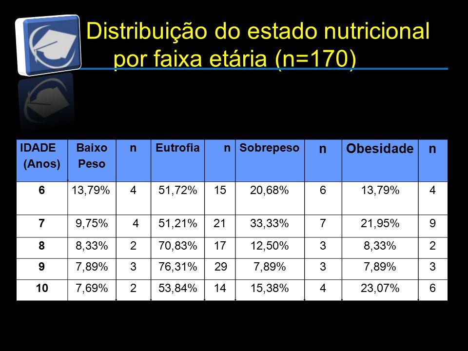 Distribuição do estado nutricional por faixa etária (n=170) IDADE (Anos) Baixo Peso nEutrofianSobrepeso nObesidaden 613,79%451,72%1520,68%613,79%4 79,75% 451,21%2133,33%721,95%9 88,33%270,83%1712,50%38,33%2 97,89%376,31% 297,89%3 3 107,69%253,84%1415,38%423,07%6