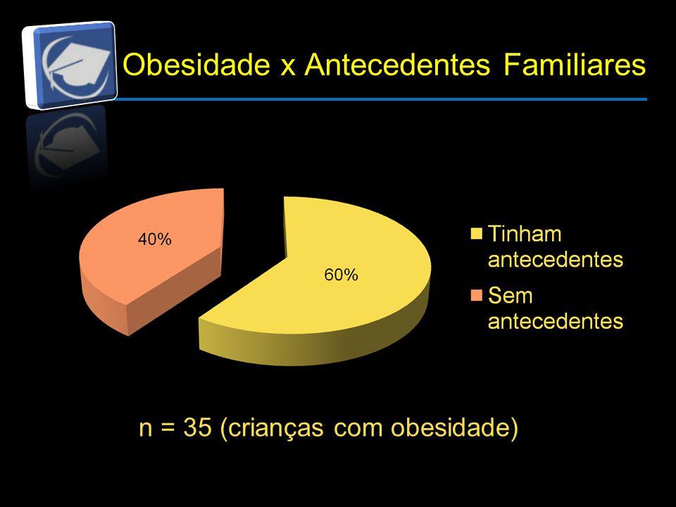 Obesidade x Antecedentes Familiares n = 35 (crianças com obesidade)