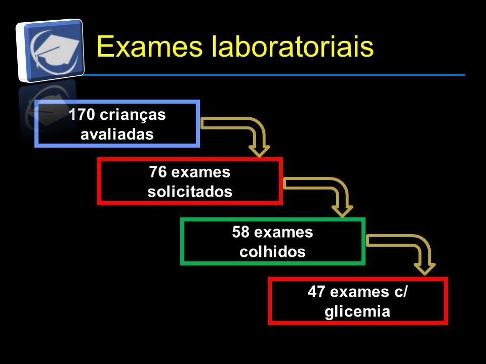 47 exames c/ glicemia 76 exames solicitados 58 exames colhidos 170 crianças avaliadas Exames laboratoriais