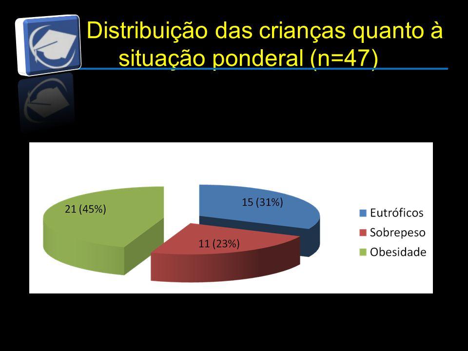 Distribuição das crianças quanto à situação ponderal (n=47)