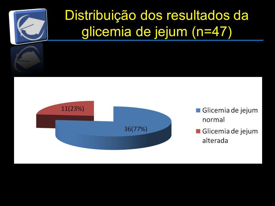 Distribuição dos resultados da glicemia de jejum (n=47)