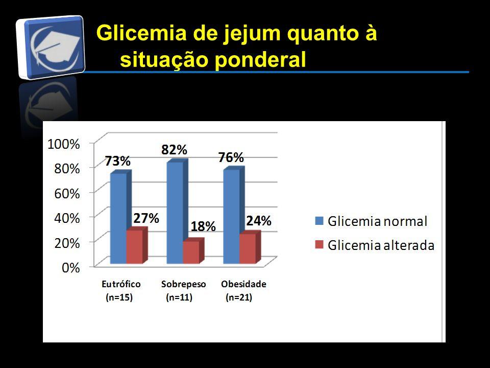 Glicemia de jejum quanto à situação ponderal Glicemia de jejum quanto à situação ponderal