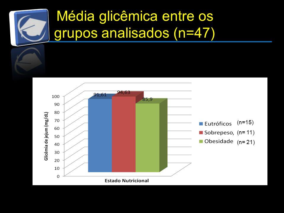 Média glicêmica entre os grupos analisados (n=47) (n=15) (n= 11) (n= 21)
