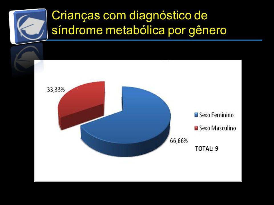 Resultados e Discussão Crianças com diagnóstico de síndrome metabólica por gênero