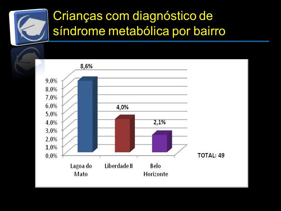 Resultados e Discussão Crianças com diagnóstico de síndrome metabólica por bairro