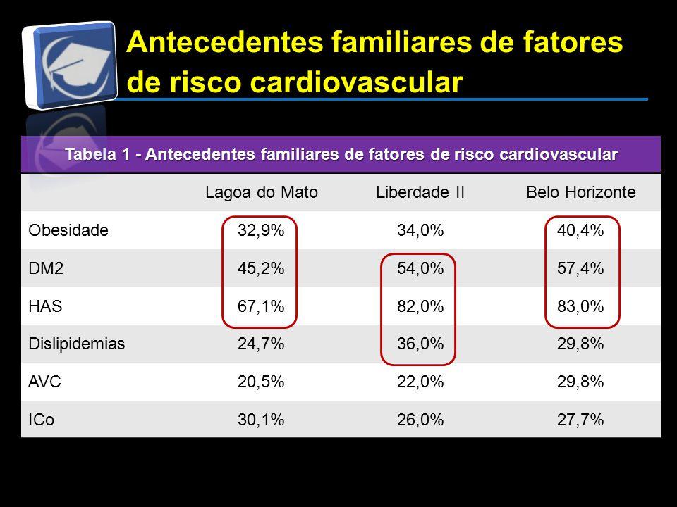 Antecedentes familiares de fatores de risco cardiovascular Tabela 1 - Antecedentes familiares de fatores de risco cardiovascular Lagoa do MatoLiberdade IIBelo Horizonte Obesidade32,9%34,0%40,4% DM245,2%54,0%57,4% HAS67,1%82,0%83,0% Dislipidemias24,7%36,0%29,8% AVC20,5%22,0%29,8% ICo30,1%26,0%27,7%