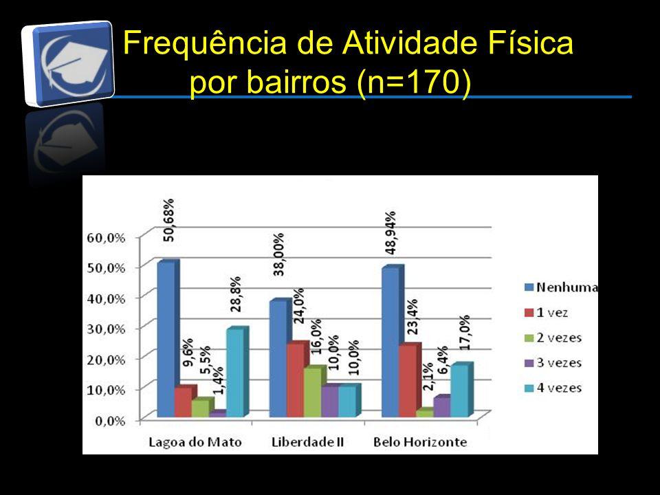 Frequência de Atividade Física por bairros (n=170)