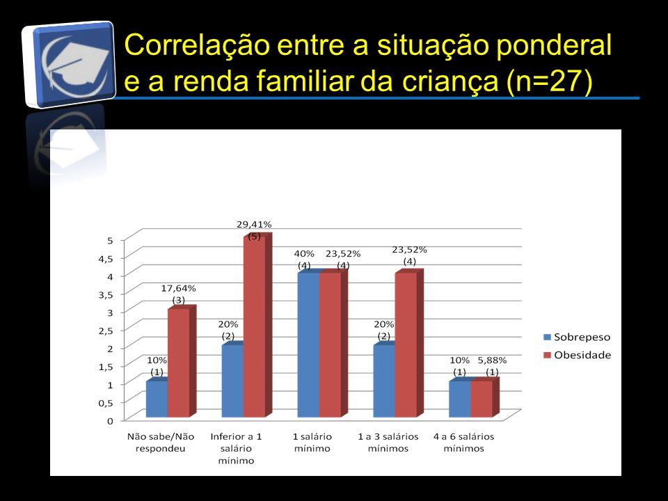 Correlação entre a situação ponderal e a renda familiar da criança (n=27)