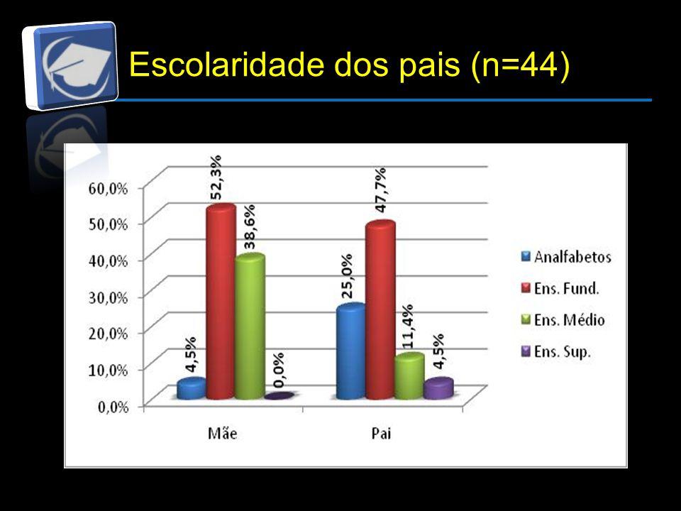 Escolaridade dos pais (n=44)