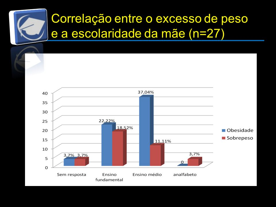 Correlação entre o excesso de peso e a escolaridade da mãe (n=27)