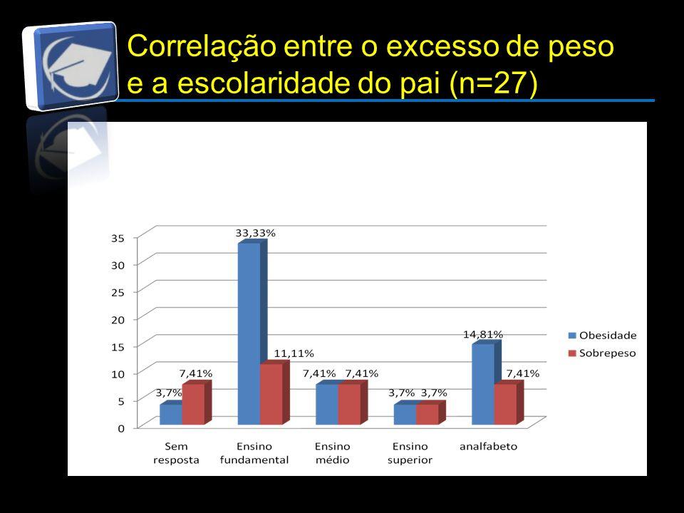 Correlação entre o excesso de peso e a escolaridade do pai (n=27)