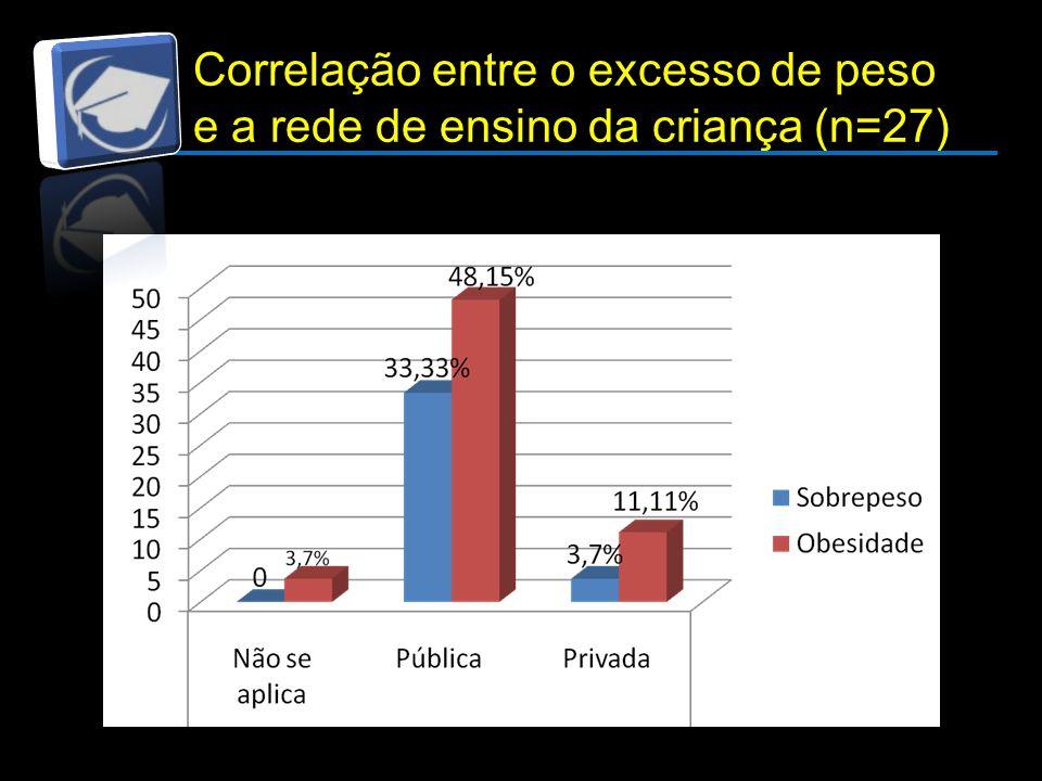 Correlação entre o excesso de peso e a rede de ensino da criança (n=27)