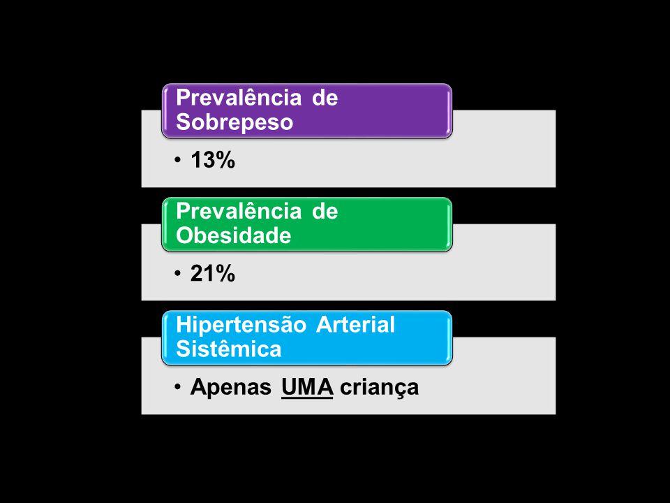13% Prevalência de Sobrepeso 21% Prevalência de Obesidade Apenas UMA criança Hipertensão Arterial Sistêmica
