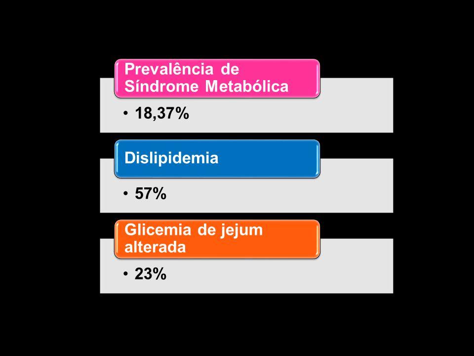 18,37% Prevalência de Síndrome Metabólica 57% Dislipidemia 23% Glicemia de jejum alterada