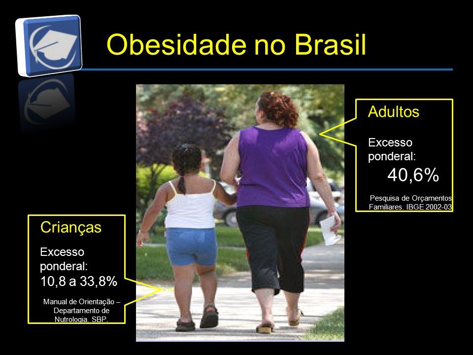 Obesidade no Brasil Adultos Excesso ponderal: 40,6% Pesquisa de Orçamentos Familiares.