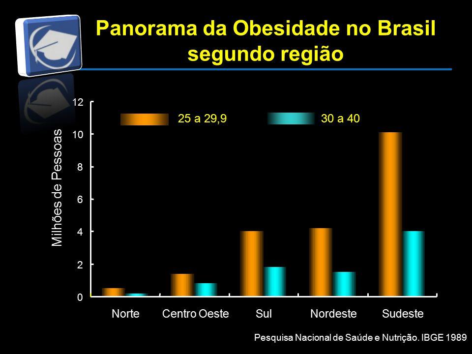 Panorama da Obesidade no Brasil segundo região Milhões de Pessoas 30 a 4025 a 29,9 0 2 4 6 8 10 12 NorteCentro OesteSulNordesteSudeste Pesquisa Nacional de Saúde e Nutrição.