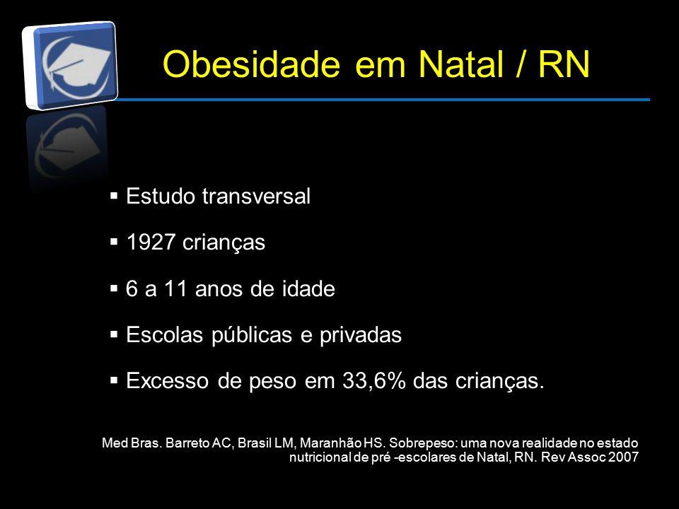 Obesidade em Natal / RN  Estudo transversal  1927 crianças  6 a 11 anos de idade  Escolas públicas e privadas  Excesso de peso em 33,6% das crianças.