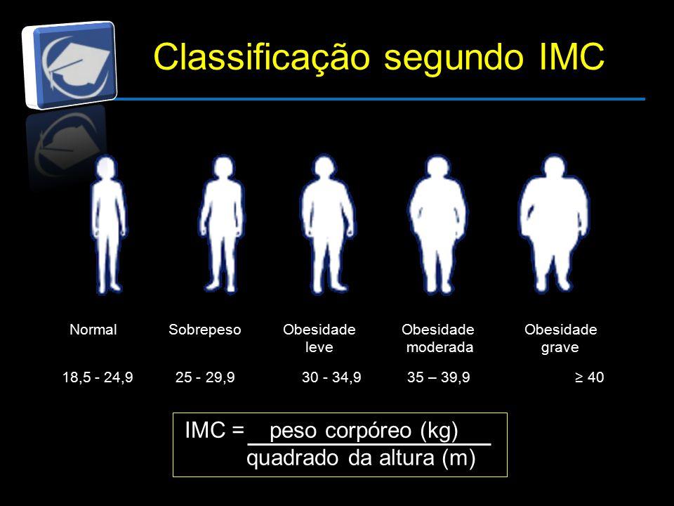 Classificação segundo IMC Normal Sobrepeso Obesidade Obesidade Obesidade leve moderada grave 18,5 - 24,9 25 - 29,9 30 - 34,9 35 – 39,9 ≥ 40 IMC = peso corpóreo (kg) quadrado da altura (m)