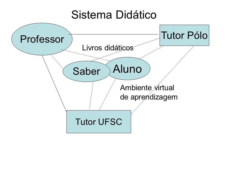 Sistema Didático Professor Aluno Ambiente virtual de aprendizagem Tutor UFSC Tutor Pólo Saber Livros didáticos