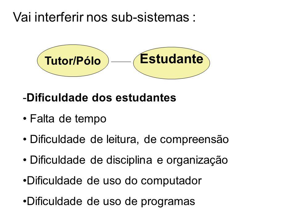 Vai interferir nos sub-sistemas : Tutor/Pólo Estudante -Dificuldade dos estudantes Falta de tempo Dificuldade de leitura, de compreensão Dificuldade de disciplina e organização Dificuldade de uso do computador Dificuldade de uso de programas