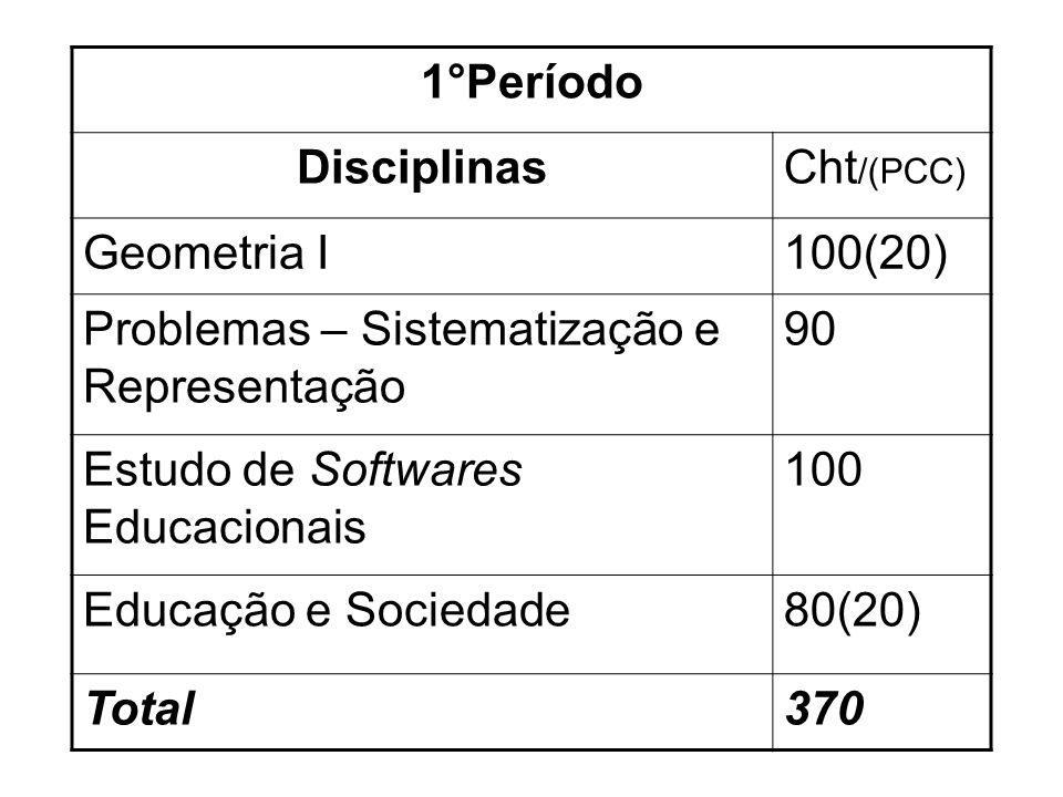 1°Período DisciplinasCht /(PCC) Geometria I100(20) Problemas – Sistematização e Representação 90 Estudo de Softwares Educacionais 100 Educação e Sociedade80(20) Total370