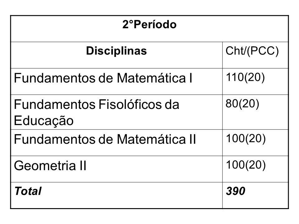 3°Período DisciplinasCht /(PCC) Estatística Aplicada à Educação Matemática 110(20) Introdução ao Cálculo 80(20) Psicologia da Educação 110(10) Geometria Analítica 100(20) Total400