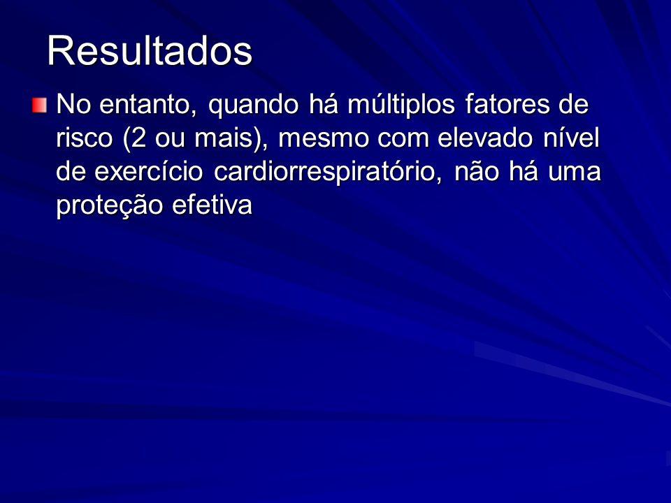 No entanto, quando há múltiplos fatores de risco (2 ou mais), mesmo com elevado nível de exercício cardiorrespiratório, não há uma proteção efetiva Re