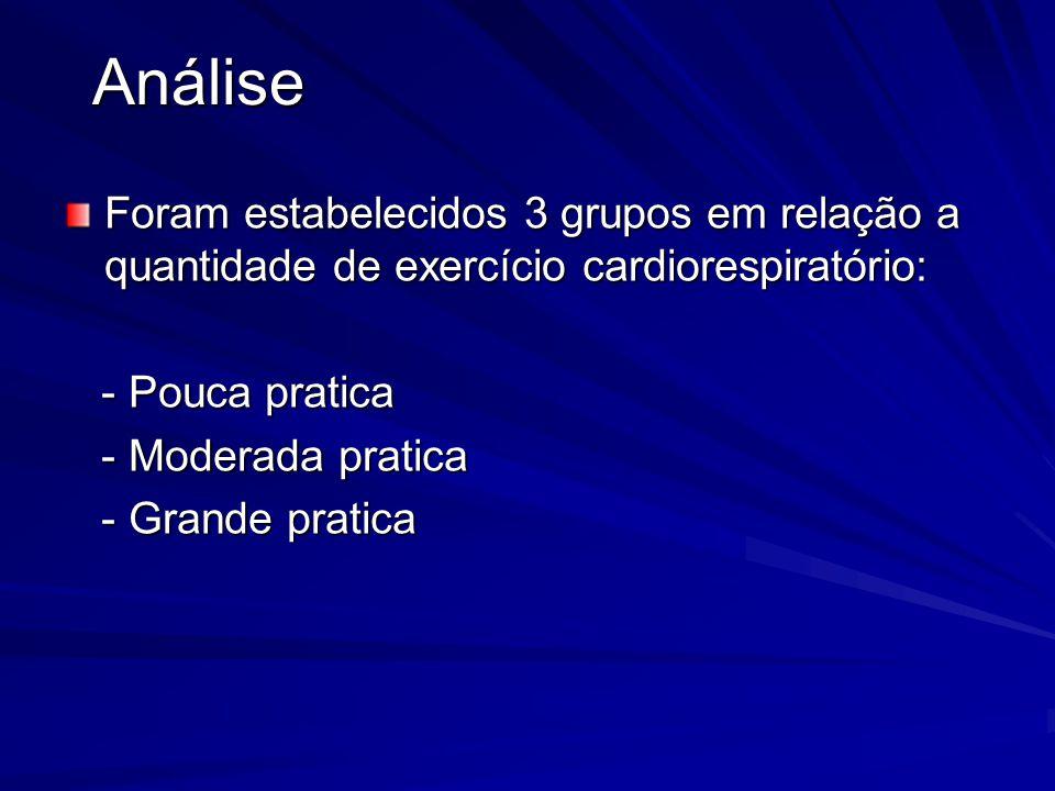 Análise Foram estabelecidos 3 grupos em relação a quantidade de exercício cardiorespiratório: - Pouca pratica - Pouca pratica - Moderada pratica - Mod