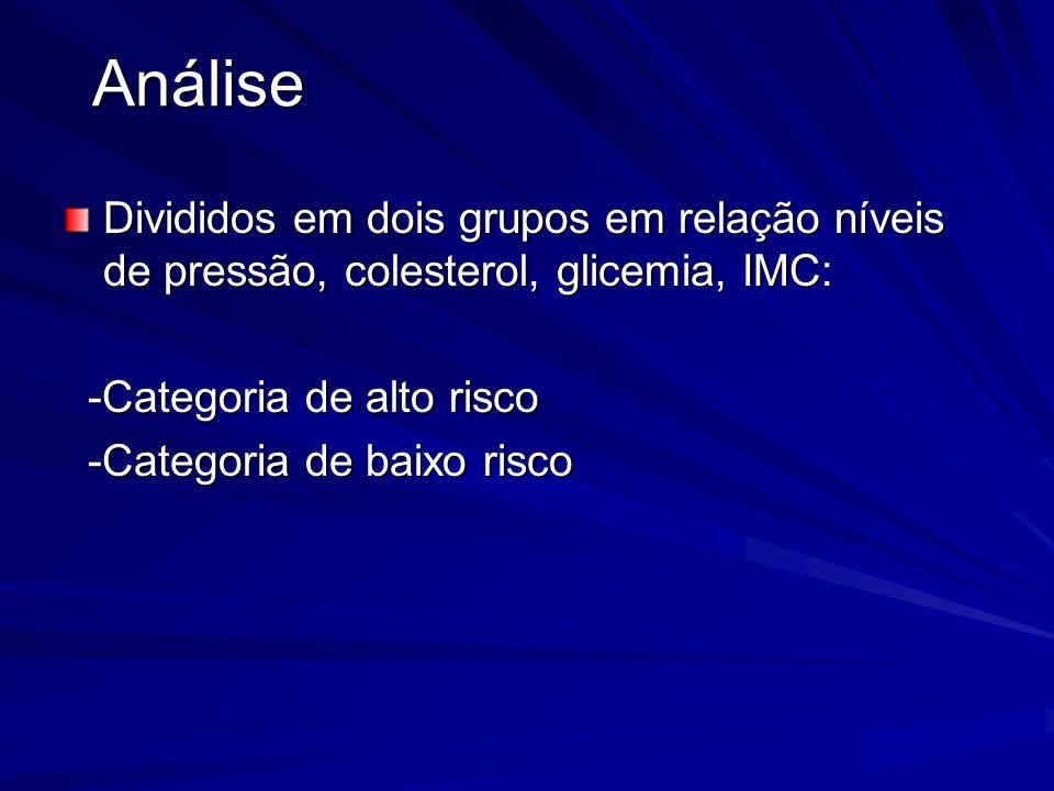 Divididos em dois grupos em relação níveis de pressão, colesterol, glicemia, IMC: -Categoria de alto risco -Categoria de alto risco -Categoria de baix