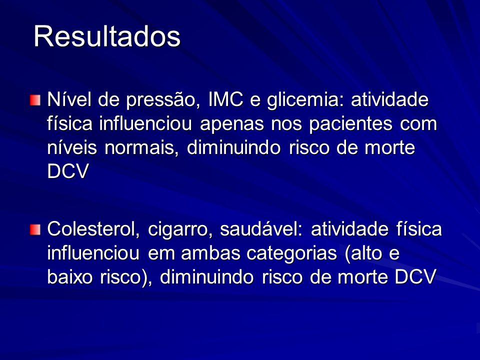 Nível de pressão, IMC e glicemia: atividade física influenciou apenas nos pacientes com níveis normais, diminuindo risco de morte DCV Colesterol, ciga