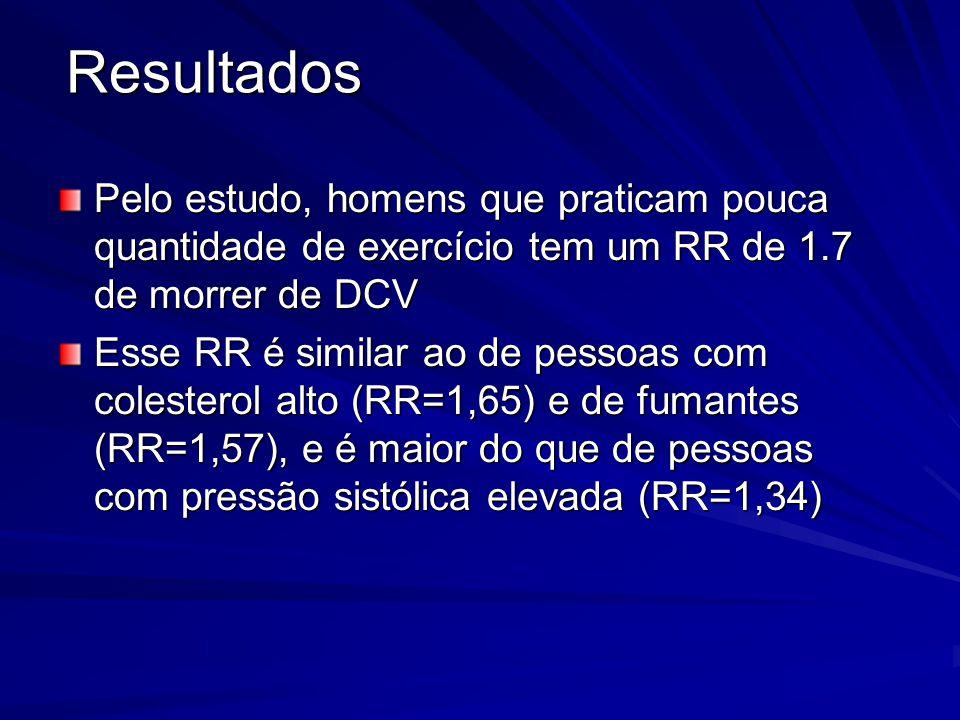 Pelo estudo, homens que praticam pouca quantidade de exercício tem um RR de 1.7 de morrer de DCV Esse RR é similar ao de pessoas com colesterol alto (
