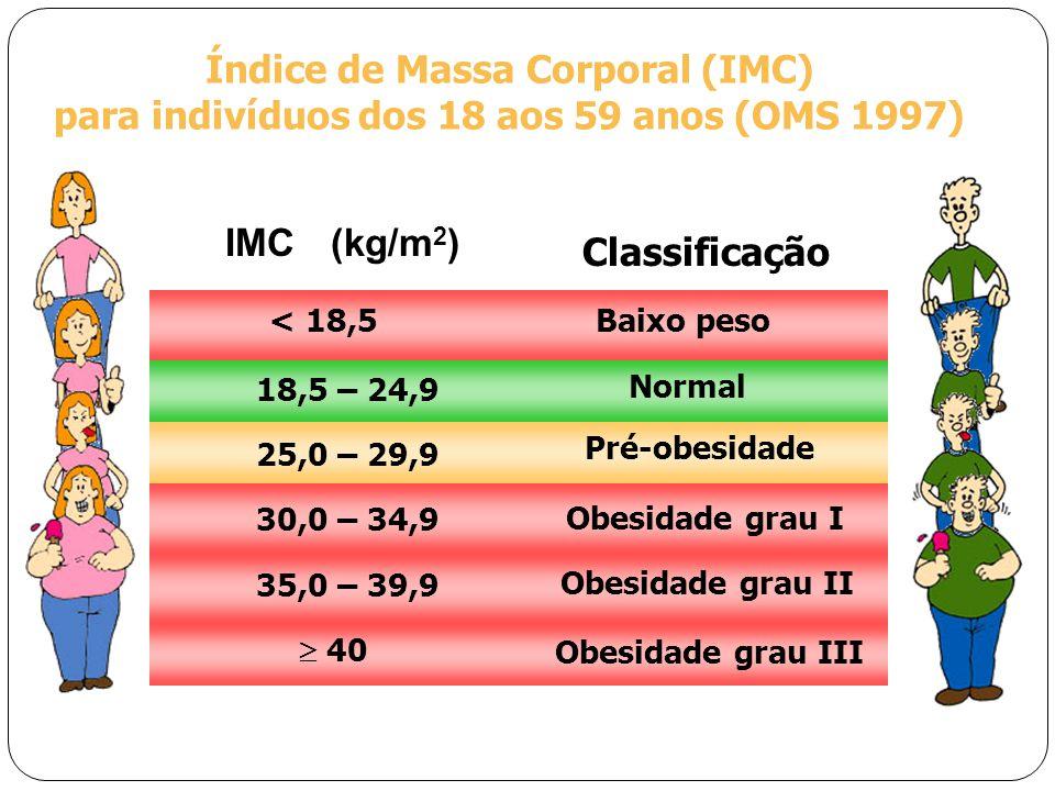 IMC(kg/m 2 ) Classificação Índice de Massa Corporal (IMC) para indivíduos dos 18 aos 59 anos (OMS 1997) < 18,5 Baixo peso 18,5 – 24,9 Normal 25,0 – 29,9 Pré-obesidade 30,0 – 34,9 Obesidade grau I 35,0 – 39,9 Obesidade grau II  40 Obesidade grau III