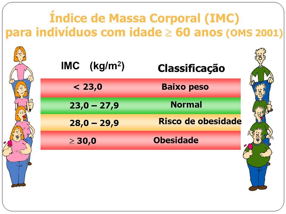IMC(kg/m 2 ) Classificação Índice de Massa Corporal (IMC) para indivíduos com idade  60 anos (OMS 2001) < 23,0 Baixo peso 23,0 – 27,9 Normal 28,0 – 29,9 Risco de obesidade  30,0 Obesidade